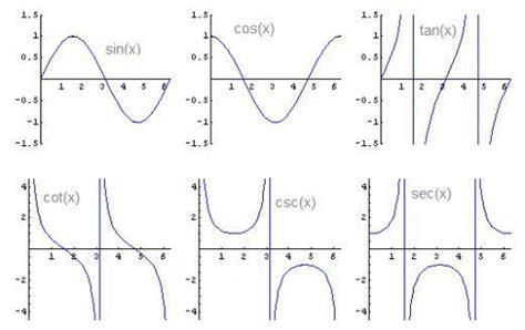 List Of Trigonometric Identities, Derivatives, And