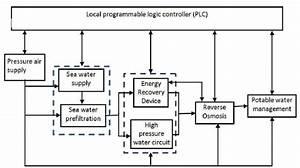 Fmea Functional Block Diagram