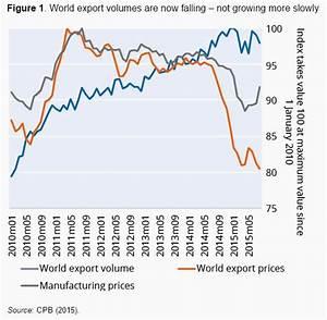 What's happened to world trade? | World Economic Forum