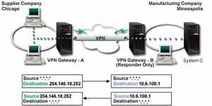 Scenario  Using Network Address Translation For Vpn