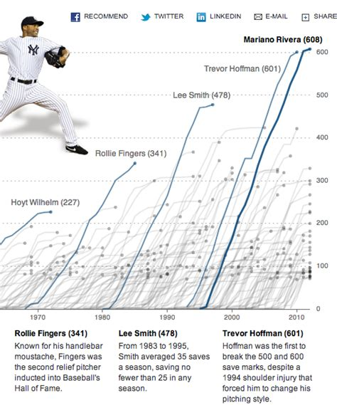 mariano riveras baseball prowess illustrated
