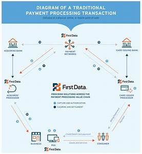 Understanding Credit Card Networks Courtesy Of First Data