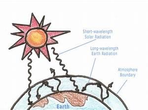 2011 Greenhouse Effect Diagram 2