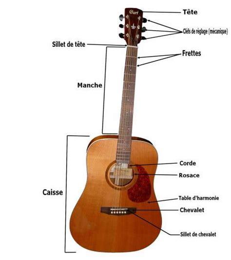 les 233 l 232 ments qui composent une guitare et leur importance