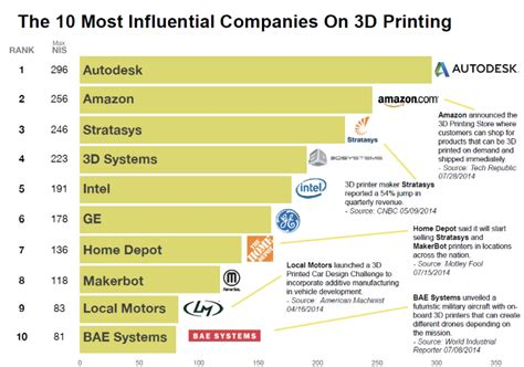 3dersorg  The 10 Most Influential Companies And