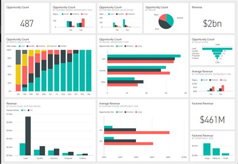 dashboard   day ppm works