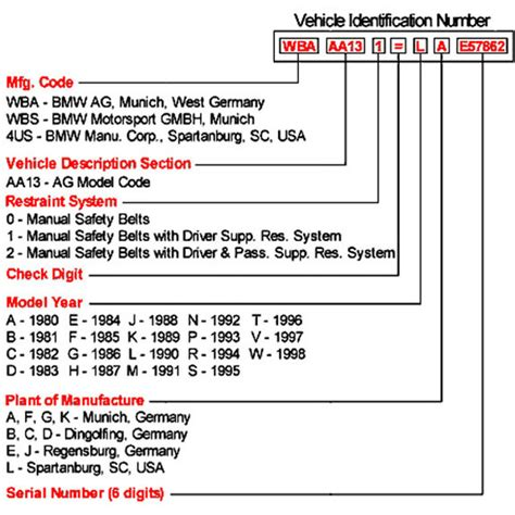 Vin Decoder Bmw by Vin For 1998 E39 540i Bimmerfest Bmw Forums