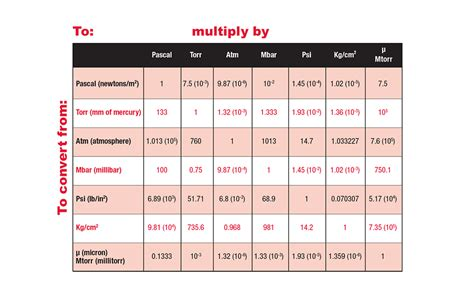 Vacuum Measurement Units by Units Conversion Table Jeanette S