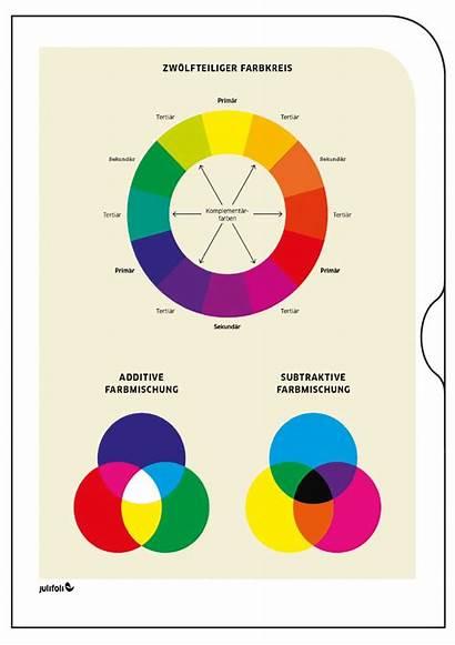 Farbkreis Schule Tutorial Periodensystem Gewicht Kommaregeln Internationaler