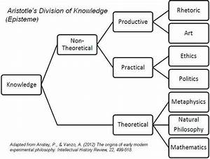 Aristotle Diagram Of The Soul