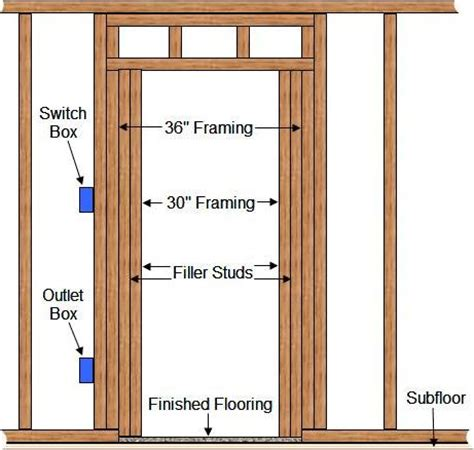 opening for 36 inch door building for future accessibility doorways