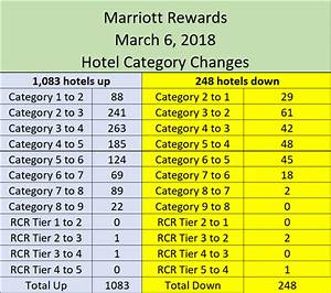 Hyatt Passport Points Chart Analysis Marriott Rewards Category 1 083 Hotels Up 248