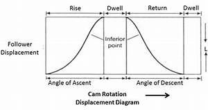 Cam Terminology And Displacement Diagram