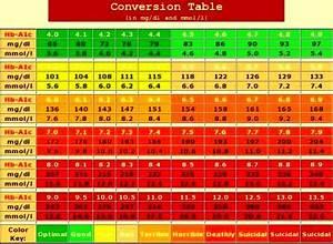 A1c Average Blood Sugar Chart American Diabetes Association A1c Equivalents Defeat