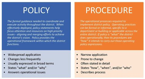 Policy Vs Procedure  Student Engagement Project