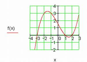 Nullstellen Berechnen Funktion 3 Grades : l sungen ganzrationale funktionen aus gegebenen bedingungen iv ~ Themetempest.com Abrechnung