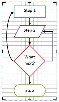 sample flow charts images flowchart process