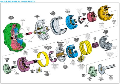4l60e transmission fluid flow diagram images