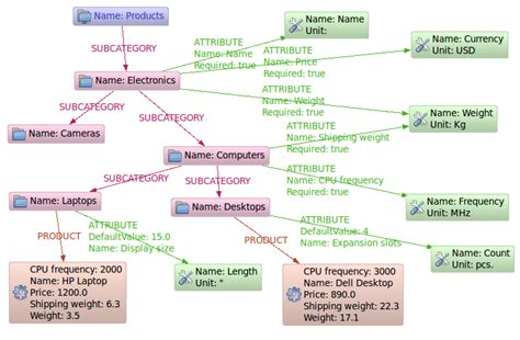 Modeling Categories in a Graph Database Neo4j Graph
