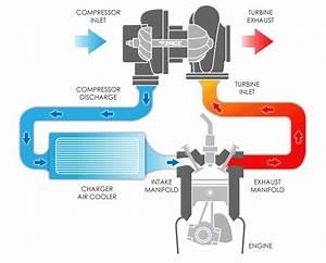 Camaro And Firebird 1990 To 2015 Engine Modifications