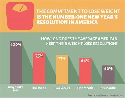 Resolution Weight Loss Resolutions Chart Statistics Fitness