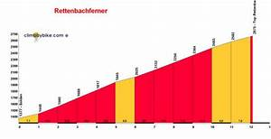 Durchschnittliche Steigung Berechnen : rettenbachferner ~ Themetempest.com Abrechnung