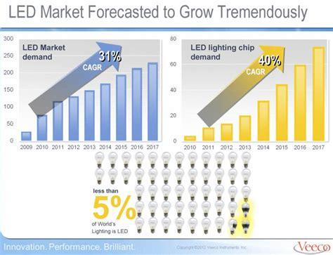 Рынок традиционных и светодиодных ламп в россии в 20122017 гг. и прогноз развития в 20182022 гг рбк магазин исследований