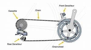 Bicycle Gear Parts Diagram
