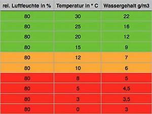 Luftfeuchtigkeit Temperatur Tabelle : bautrocknungsratgeber ~ Lizthompson.info Haus und Dekorationen