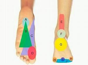 Foot Diagnosis What 39 S Causing Your