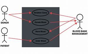 Use Case Diagram Blood Bank Management System