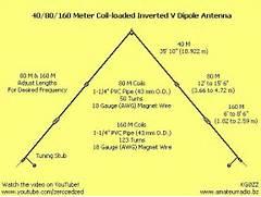 40 Meter Inverted Vee ...