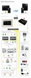 Jung Smart Home : jung smart server ~ Yasmunasinghe.com Haus und Dekorationen