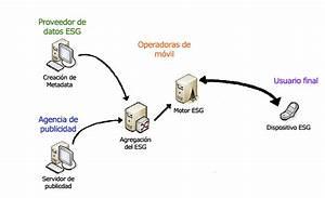 Arquitectura de redes de información Tics finanzas