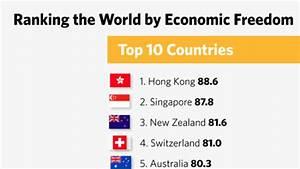 Hong Kong is world's freest economy; US slips on freedom rank