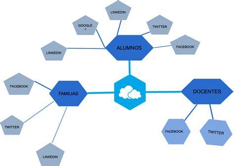 si鑒e social de recursos aula digital uso cotidiano de la en el entorno escolar