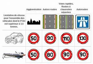 Amende Limitation De Vitesse : code de la route limitation de vitesse moto plein phare ~ Medecine-chirurgie-esthetiques.com Avis de Voitures