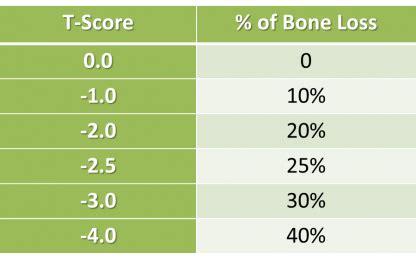 bone density chart understand  bone density scores university health news