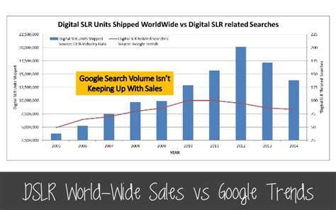 Dslr World-wide Sales Vs Google