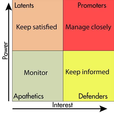 stakeholder analysis wikipedia