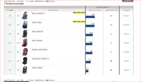crash test siege auto groupe 2 3 100 images test du siège auto safety 1st tri safe par tillthecat meilleurs sièges auto dossier