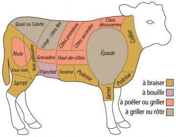 8 best images about puzzle on pork limousin