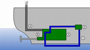 File Fully Closed Ic Engine Cooling System Svg