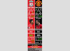Statistical Infograph Liverpool vs Manchester United