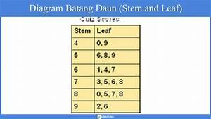 Statistika Deskriptif  Materi  Penyajian Data  Statistika