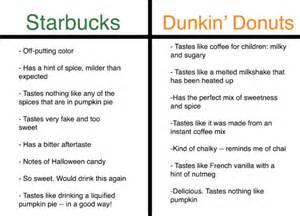 Dunkin Donuts Pumpkin Syrup Recipe by Starbucks Pumpkin Chai Latte Nutrition
