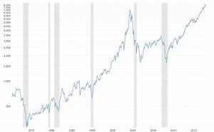 Stock Market Volume Chart 2016 Nasdaq Composite 45 Year Historical Chart Macrotrends