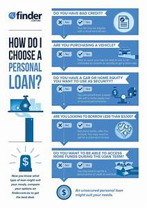Compare Personal Loans from $1,000 up to $100,000 | finder ...