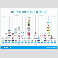 100 Best Bots For Brands & Businesses Topbots