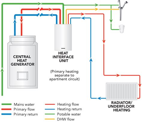 Heat System Diagram by Meibes Heat Interface Unit Hiu A2rxe Flamco